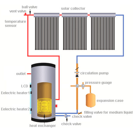 how to make solar water heater panels